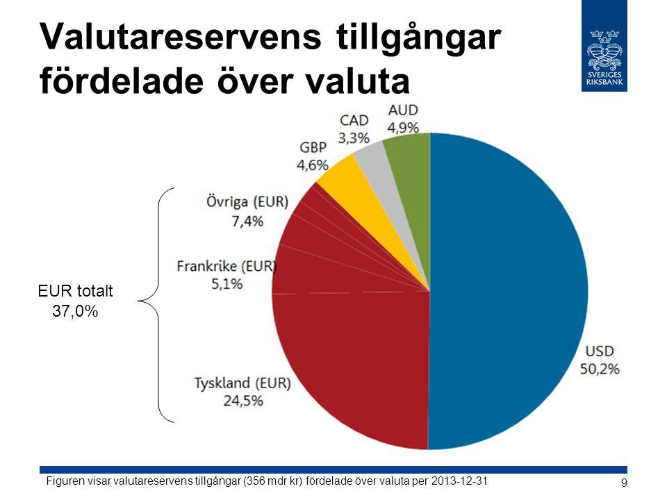 Valutareservens tillgångar fördelade över valuta