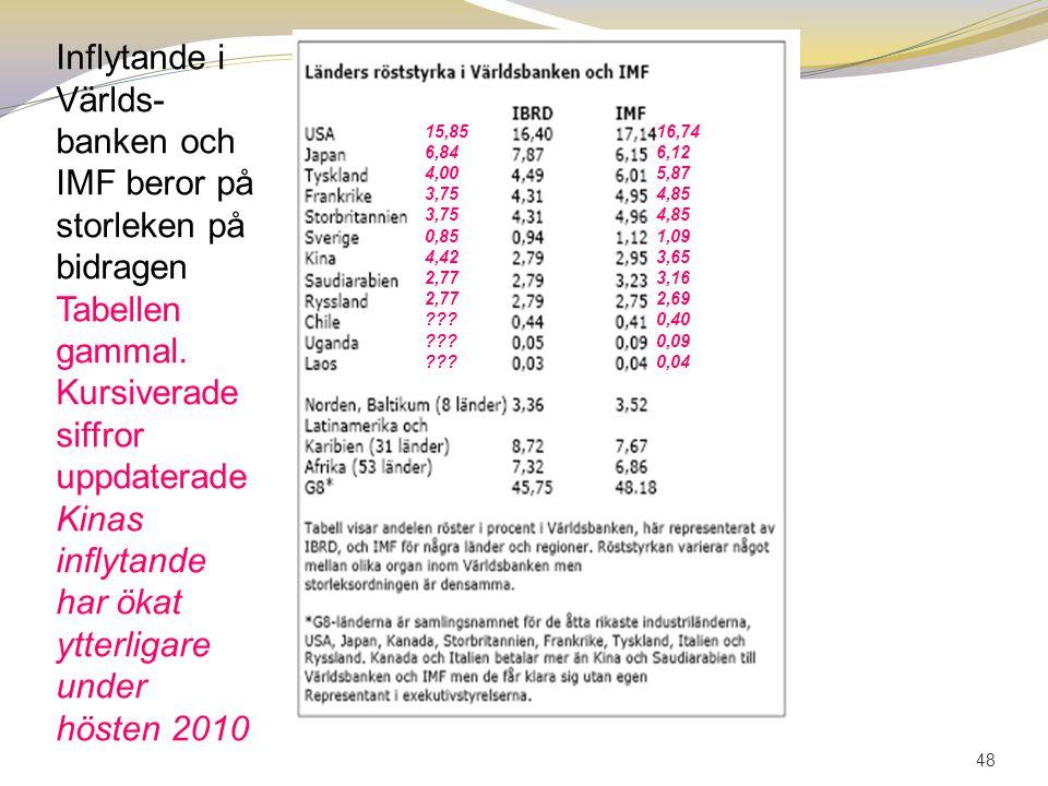 Inflytande i Världs-banken och IMF beror på storleken på bidragen
