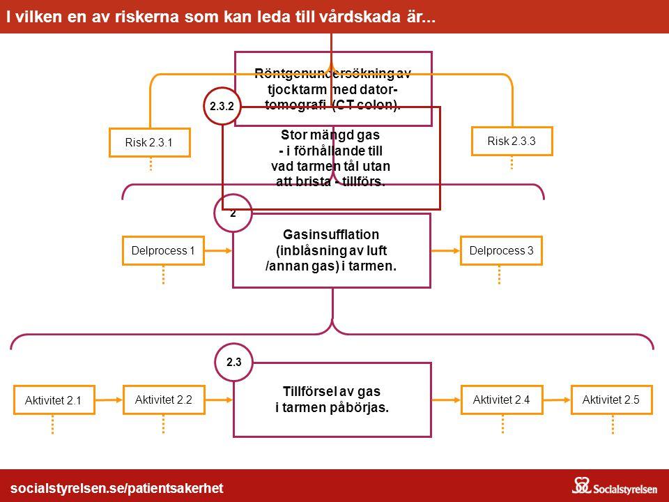 Röntgenundersökning av socialstyrelsen.se/patientsakerhet