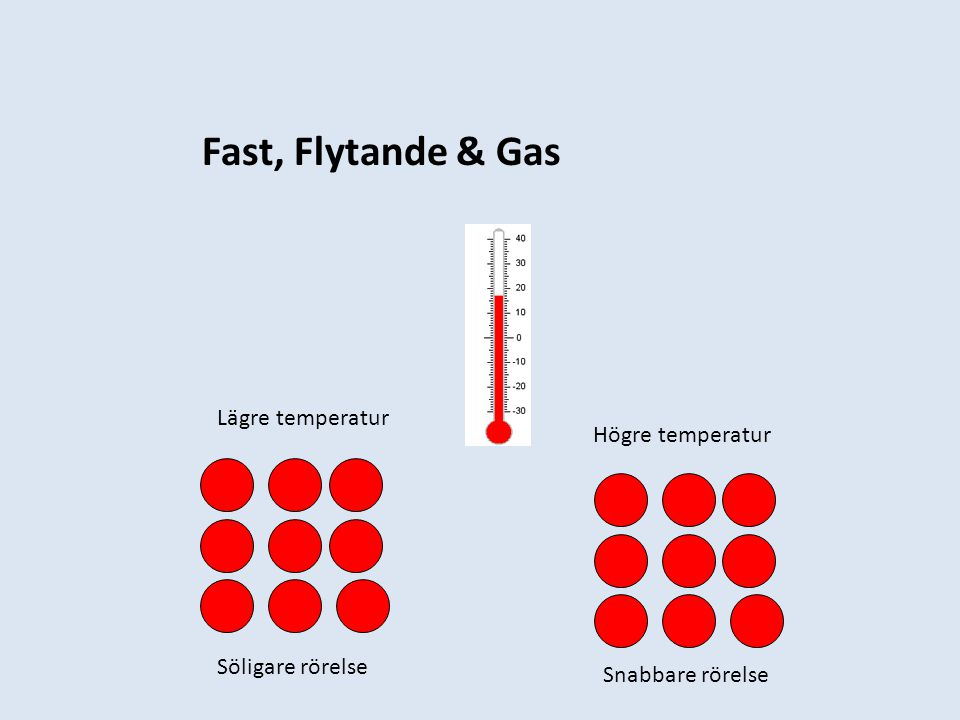 Fast, Flytande & Gas Lägre temperatur Högre temperatur