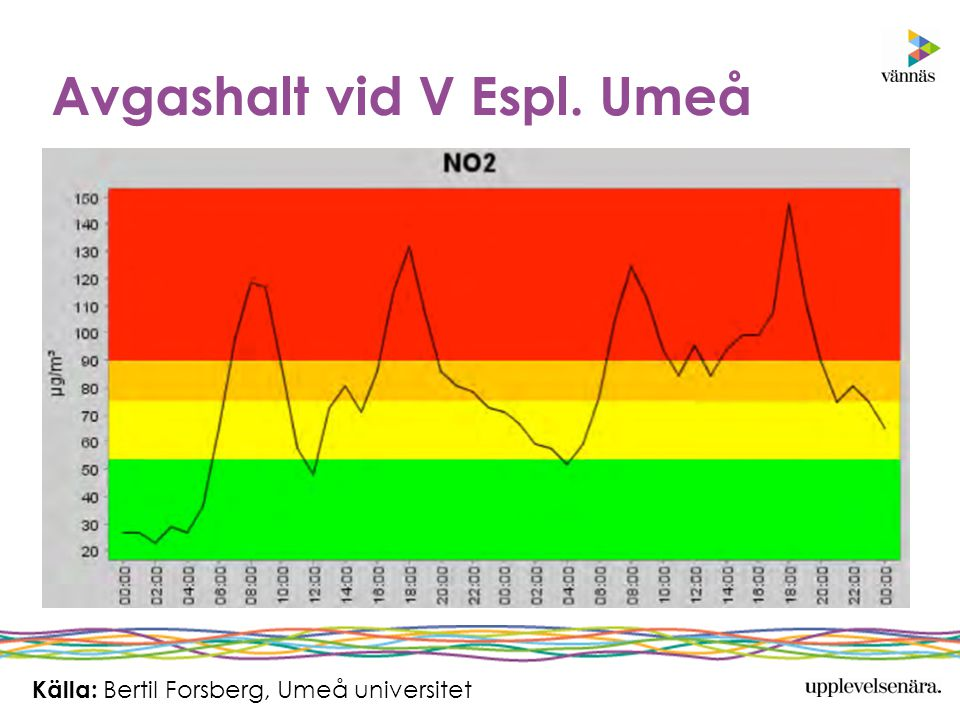 Avgashalt vid V Espl. Umeå