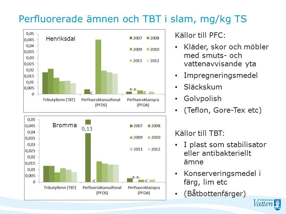 Perfluorerade ämnen och TBT i slam, mg/kg TS