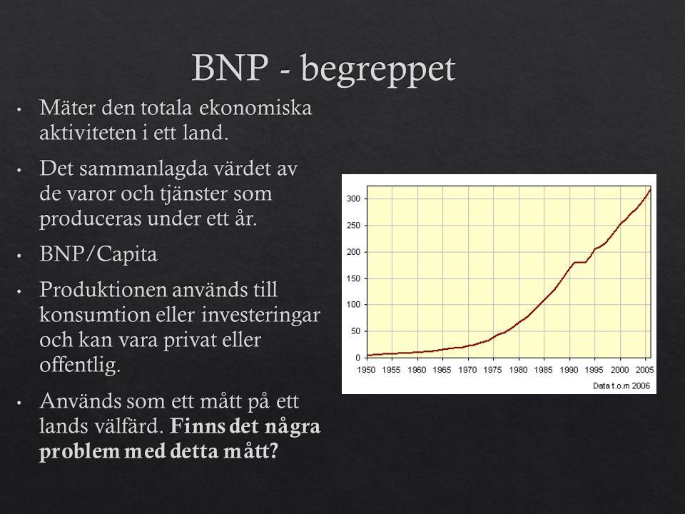 BNP - begreppet Mäter den totala ekonomiska aktiviteten i ett land.