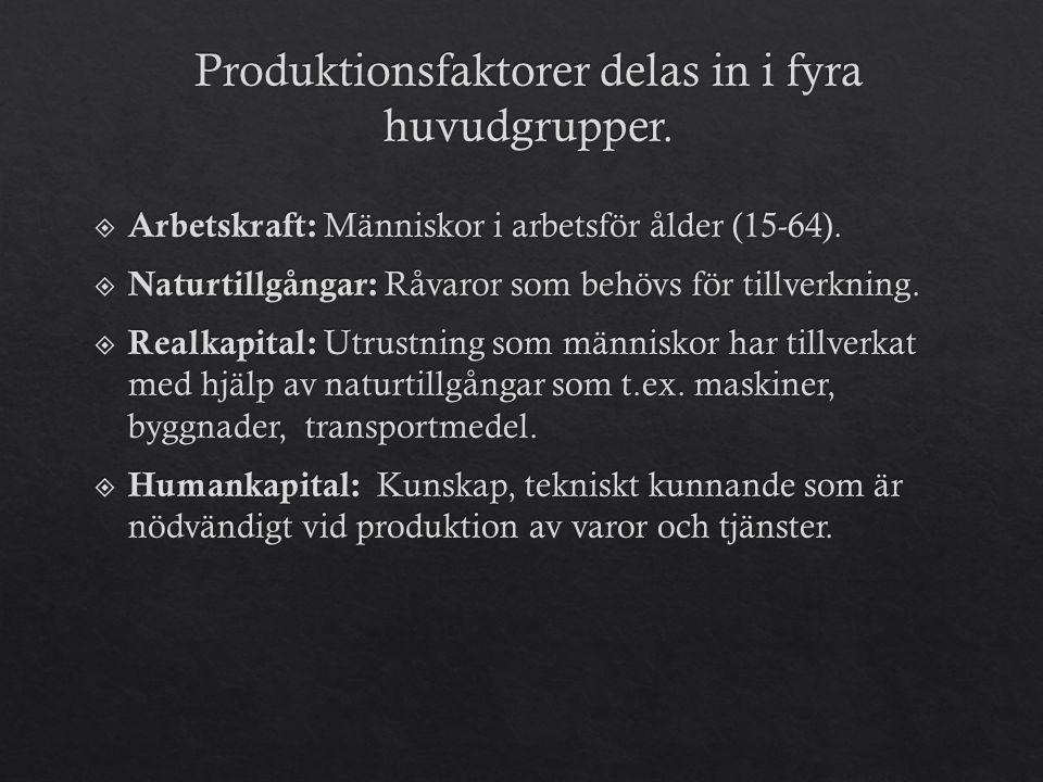 Produktionsfaktorer delas in i fyra huvudgrupper.