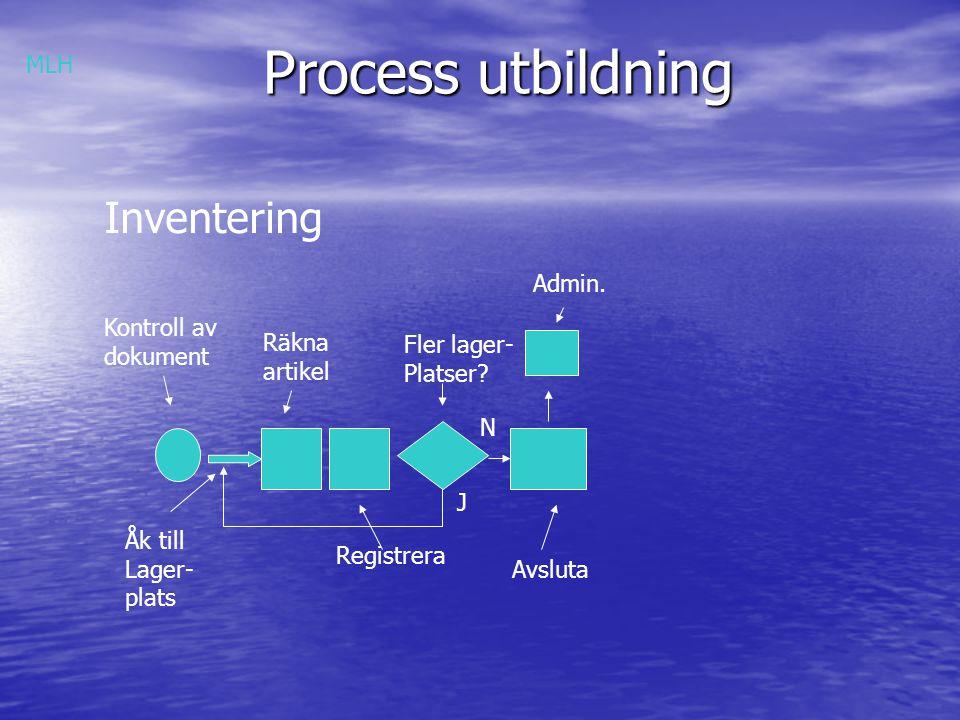Process utbildning Inventering MLH Admin. Kontroll av dokument Räkna