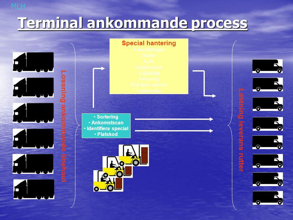 Terminal ankommande process