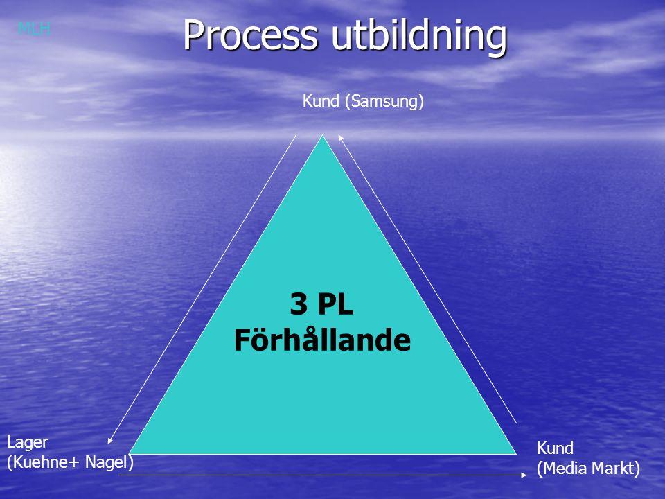 Process utbildning 3 PL Förhållande MLH Kund (Samsung) Lager Kund