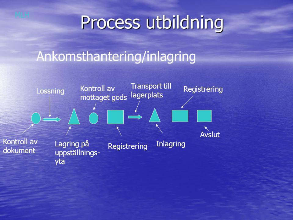 Process utbildning Ankomsthantering/inlagring MLH Transport till