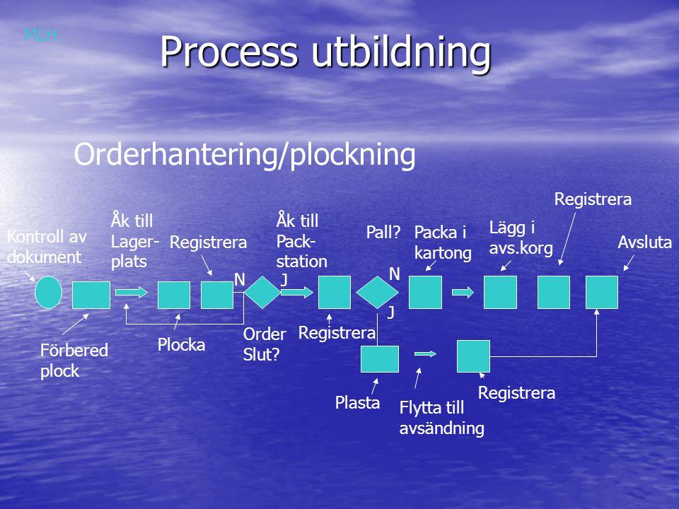 Process utbildning Orderhantering/plockning MLH Registrera Åk till