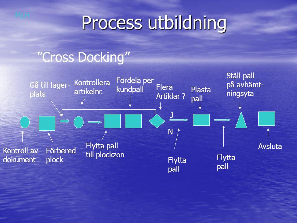 Process utbildning Cross Docking MLH Ställ pall på avhämt- ningsyta