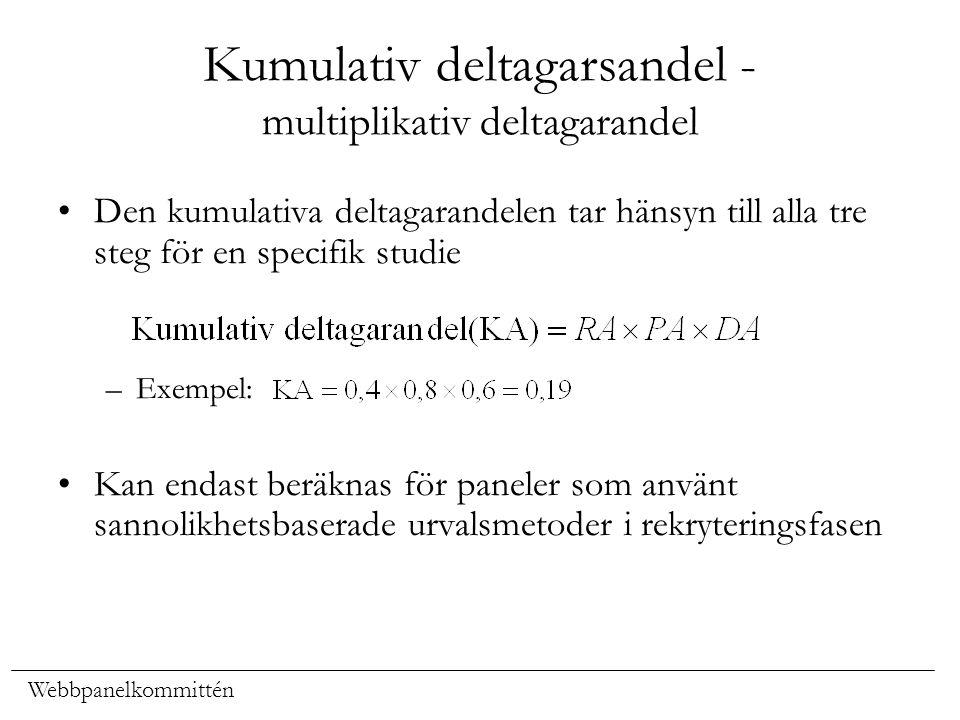 Kumulativ deltagarsandel - multiplikativ deltagarandel