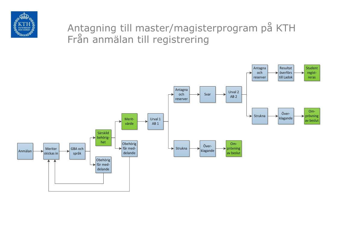 Antagning till master/magisterprogram på KTH Från anmälan till registrering