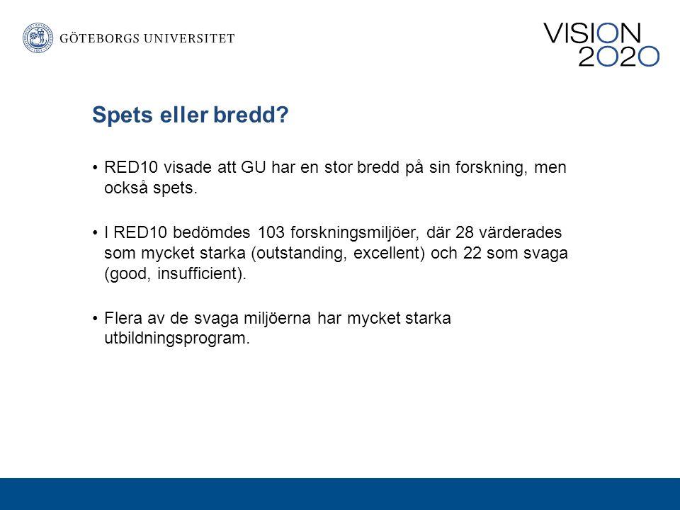 Spets eller bredd RED10 visade att GU har en stor bredd på sin forskning, men också spets.