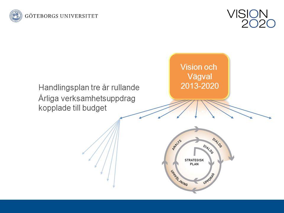 Vision och Vägval. 2013-2020.