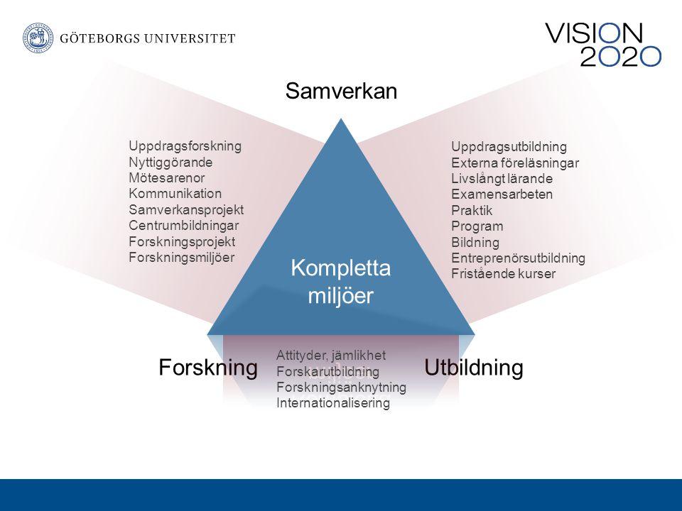 Samverkan Kompletta miljöer Forskning Utbildning Uppdragsforskning