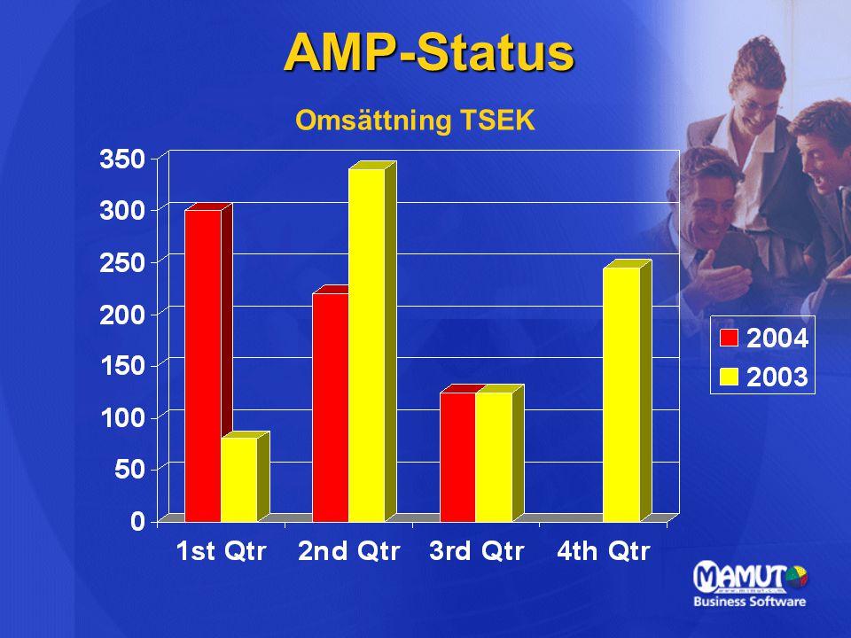 AMP-Status Omsättning TSEK
