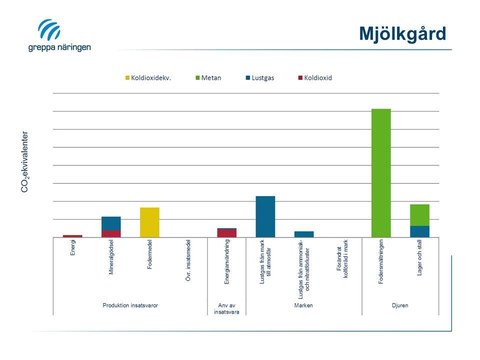 Mjölkgård Resultatdiagram från beräkningsverktyget i Klimatkollen 25