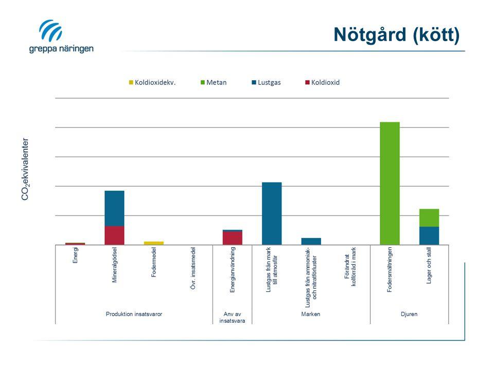 Nötgård (kött) Resultatdiagram från beräkningsverktyget i Klimatkollen 27