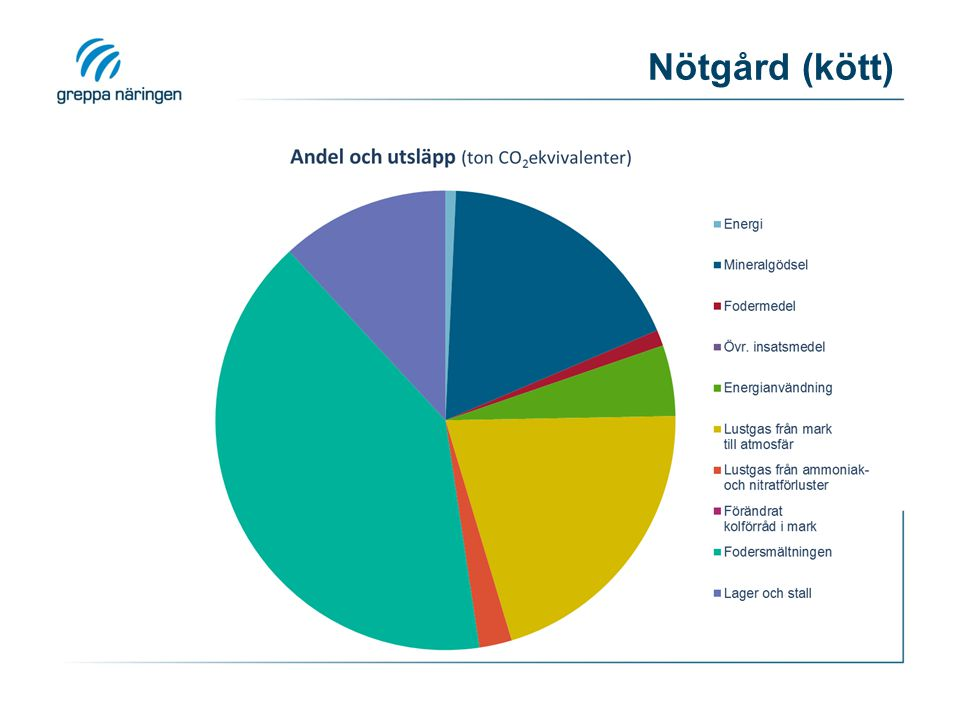 Nötgård (kött) Resultatdiagram från beräkningsverktyget i Klimatkollen 28