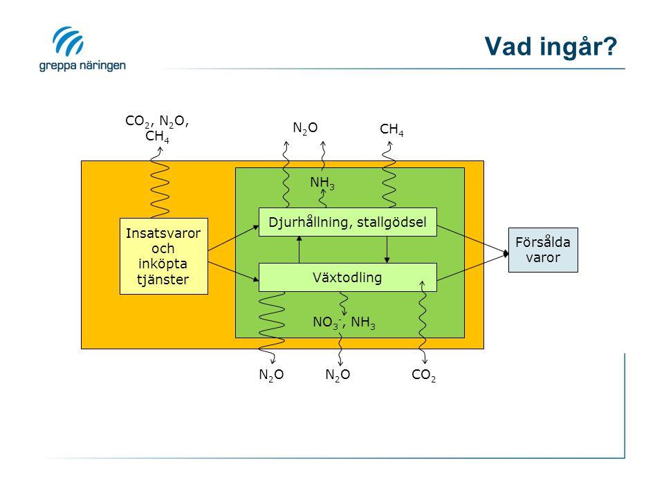 Vad ingår CO2, N2O, CH4 N2O CH4 NH3 Djurhållning, stallgödsel