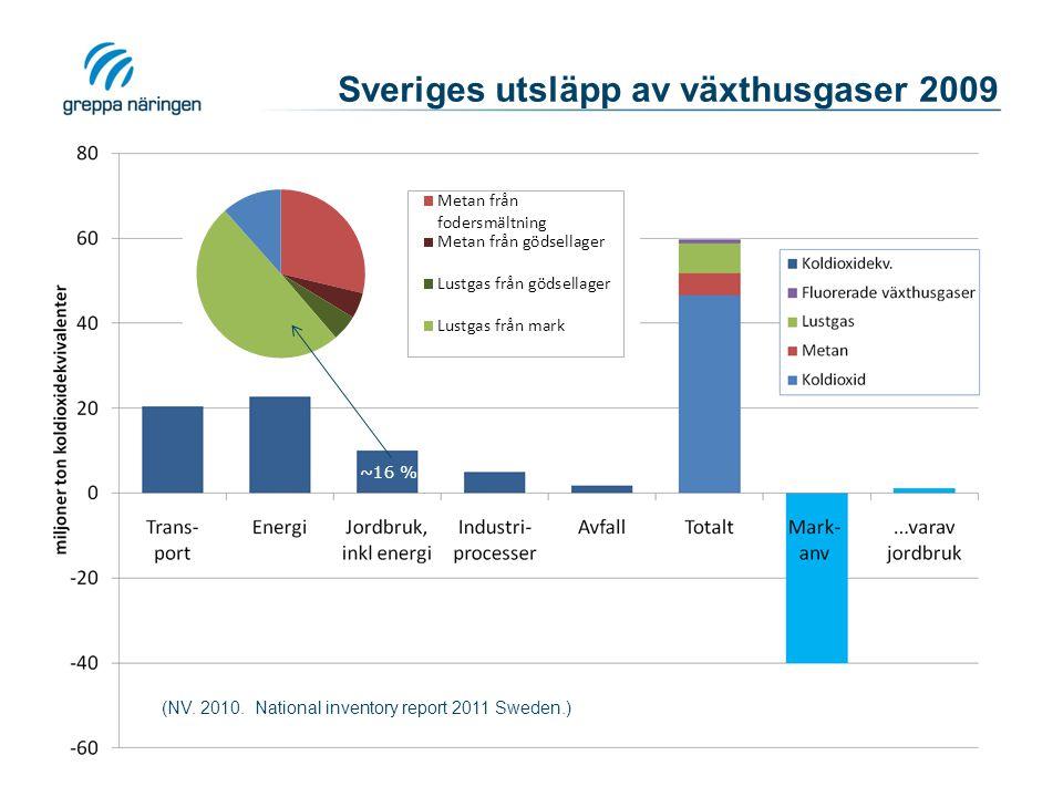 Sveriges utsläpp av växthusgaser 2009