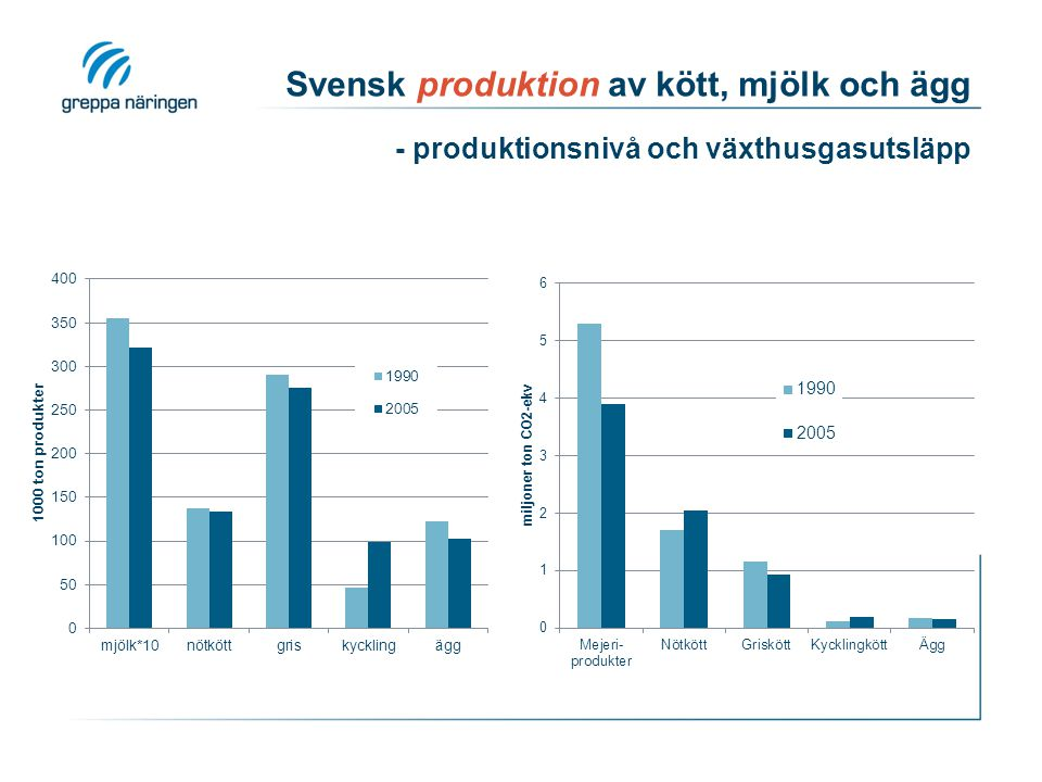 Svensk produktion av kött, mjölk och ägg - produktionsnivå och växthusgasutsläpp
