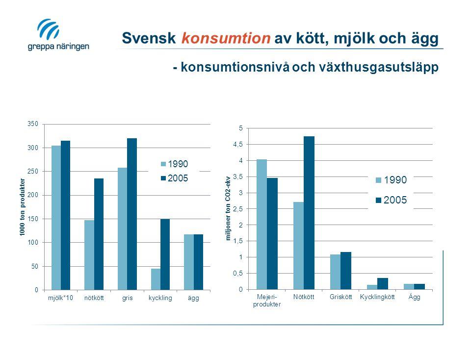 Svensk konsumtion av kött, mjölk och ägg - konsumtionsnivå och växthusgasutsläpp