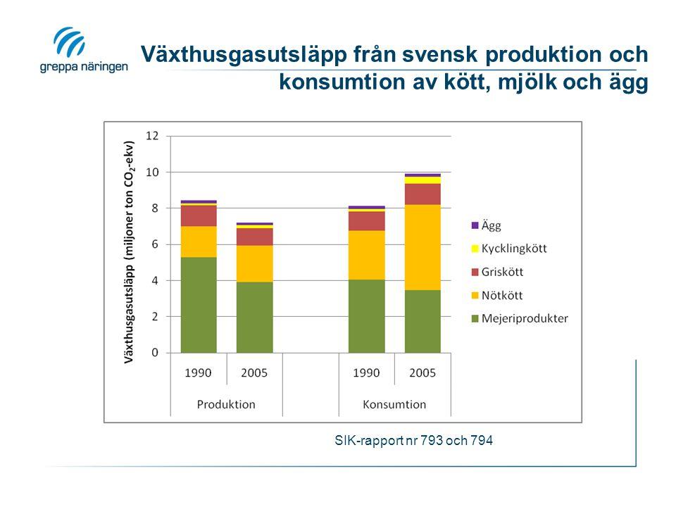 Växthusgasutsläpp från svensk produktion och konsumtion av kött, mjölk och ägg