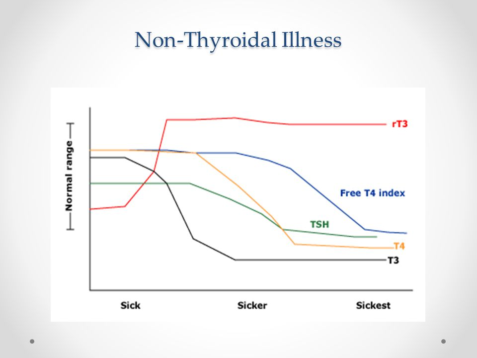 Non-Thyroidal Illness