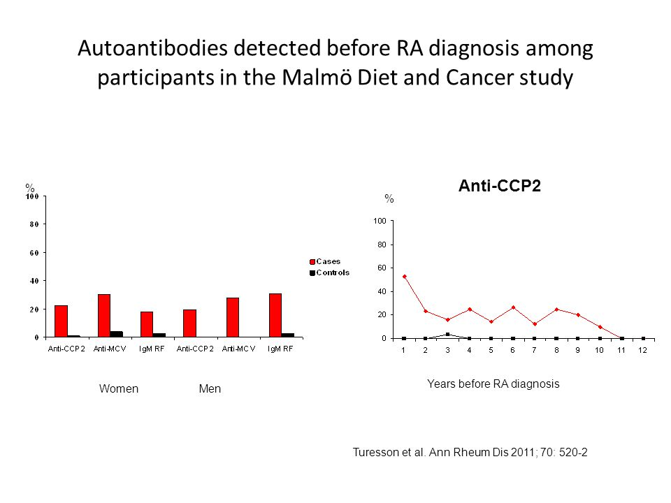 Autoantibodies detected before RA diagnosis among participants in the Malmö Diet and Cancer study
