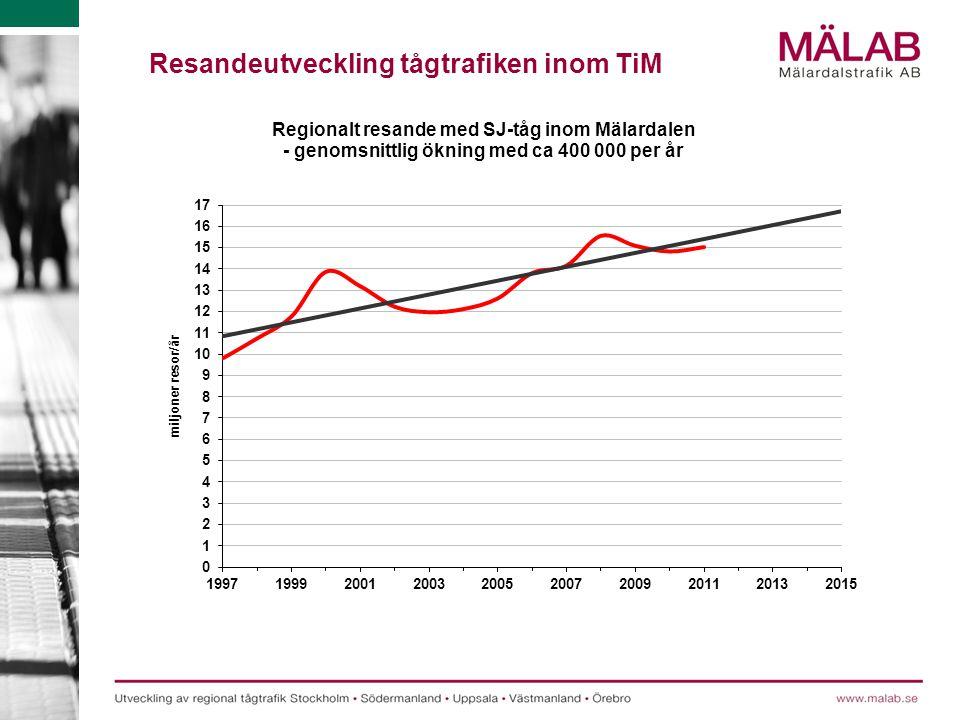 Resandeutveckling tågtrafiken inom TiM
