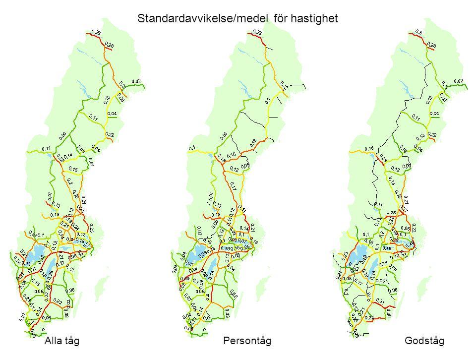 Standardavvikelse/medel för hastighet