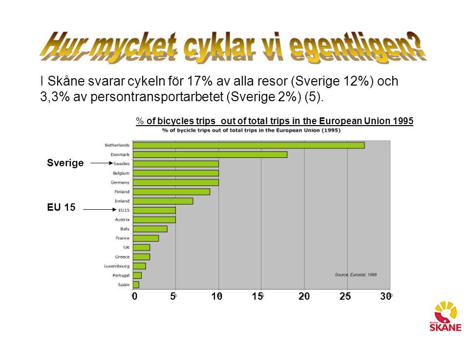 Hur mycket cyklar vi egentligen