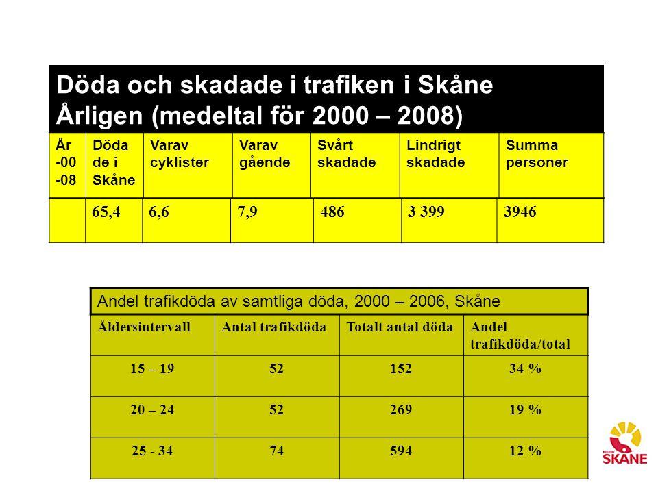 Döda och skadade i trafiken i Skåne Årligen (medeltal för 2000 – 2008)