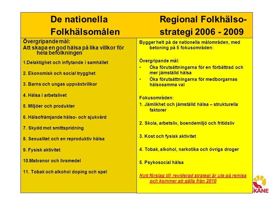 De nationella Regional Folkhälso- Folkhälsomålen strategi 2006 - 2009