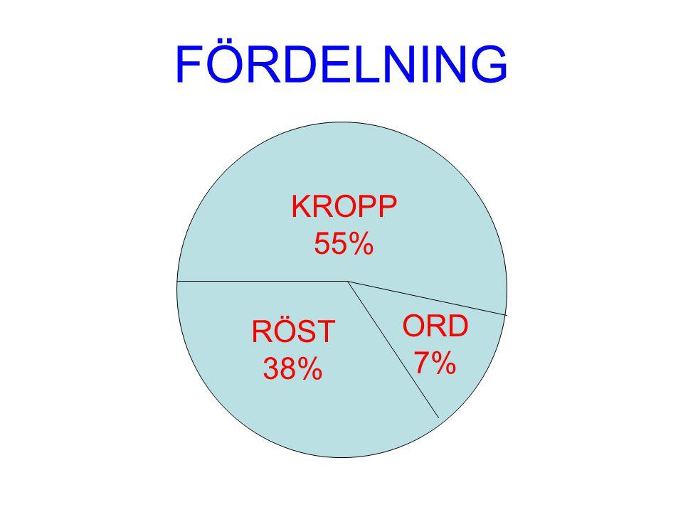 FÖRDELNING KROPP 55% ORD 7% RÖST 38%