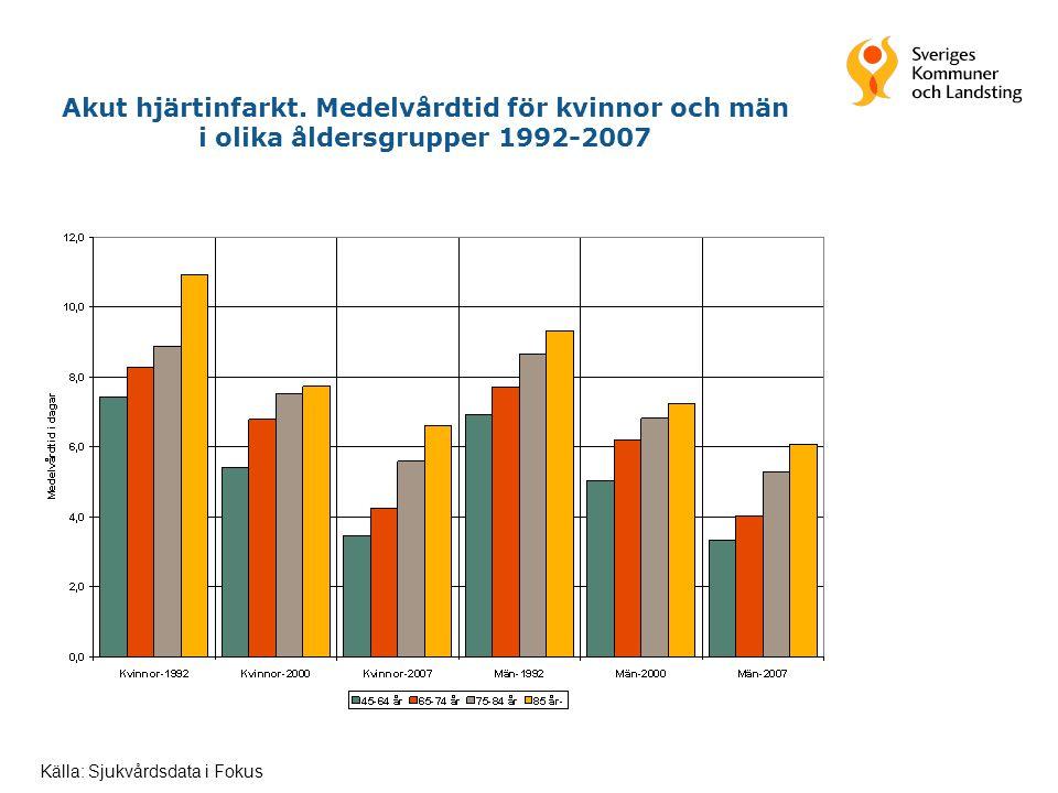 Akut hjärtinfarkt. Medelvårdtid för kvinnor och män i olika åldersgrupper 1992-2007