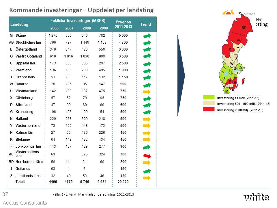 Faktiska Investeringar (MSEK)