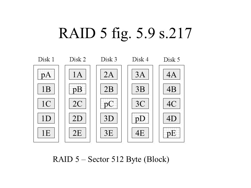 RAID 5 fig. 5.9 s.217 pA 1A 2A 3A 4A 1B pB 2B 3B 4B 1C 2C pC 3C 4C 1D