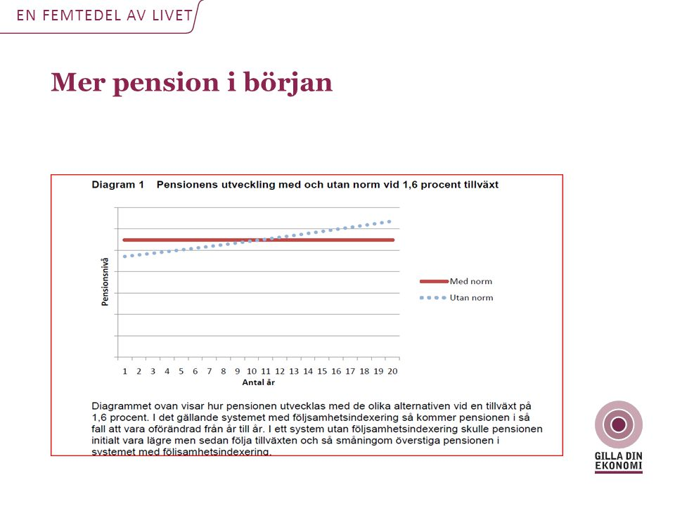 Mer pension i början EN FEMTEDEL AV LIVET