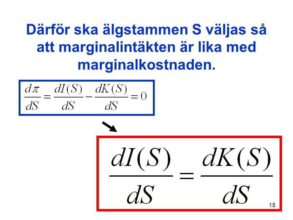 Därför ska älgstammen S väljas så att marginalintäkten är lika med marginalkostnaden.