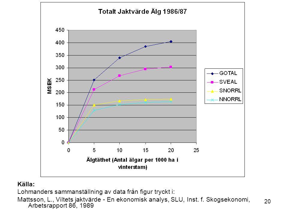 Källa: Lohmanders sammanställning av data från figur tryckt i: