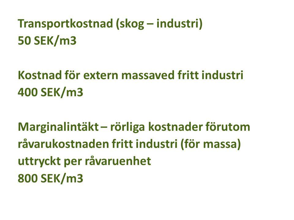 Transportkostnad (skog – industri)