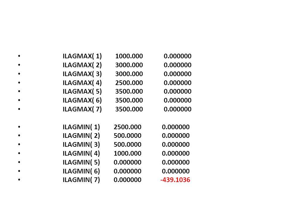 ILAGMAX( 1) 1000.000 0.000000 ILAGMAX( 2) 3000.000 0.000000. ILAGMAX( 3) 3000.000 0.000000.