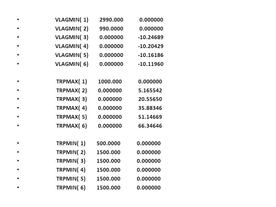 VLAGMIN( 1) 2990.000 0.000000 VLAGMIN( 2) 990.0000 0.000000. VLAGMIN( 3) 0.000000 -10.24689.