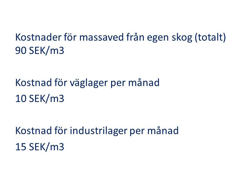 Kostnader för massaved från egen skog (totalt) 90 SEK/m3