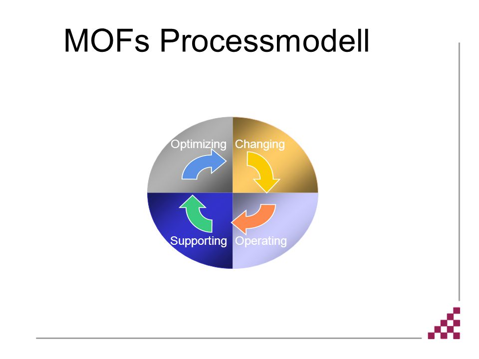 MOFs Processmodell Optimizing Changing Supporting Operating