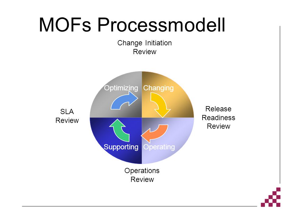 MOFs Processmodell Change Initiation Review Optimizing Changing
