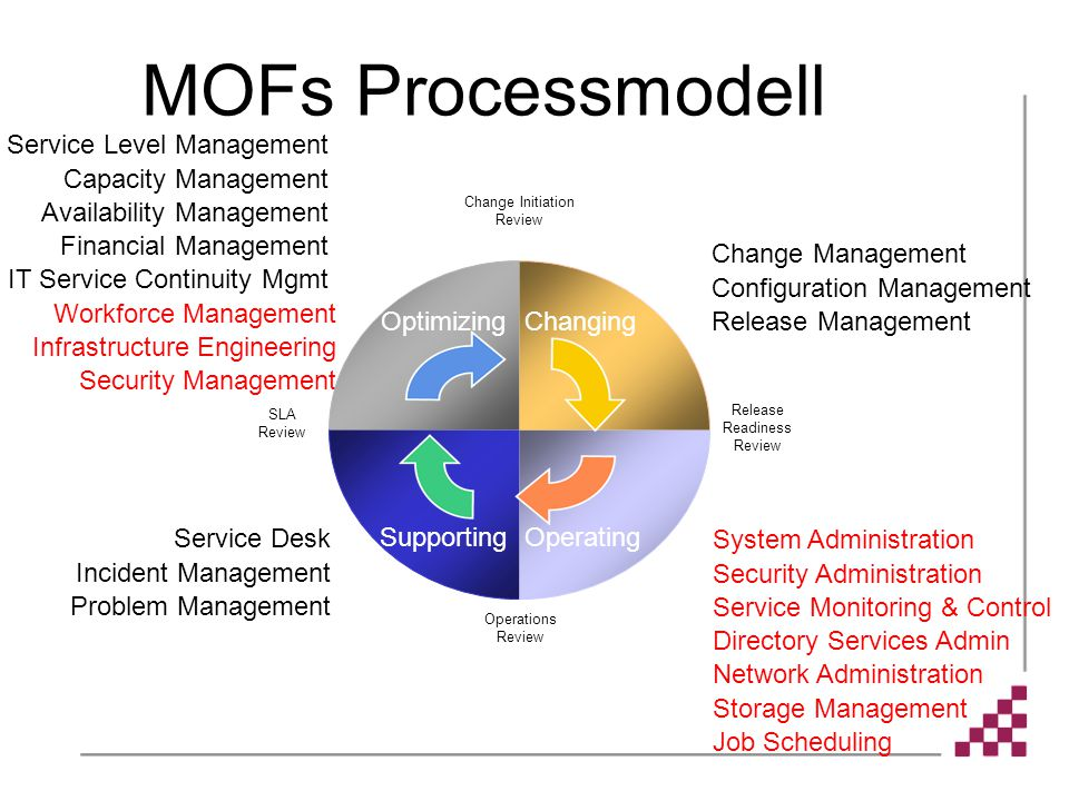 MOFs Processmodell Service Level Management Capacity Management