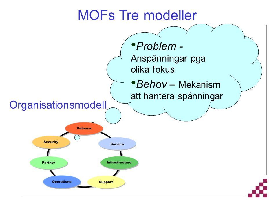 MOFs Tre modeller Problem - Anspänningar pga olika fokus
